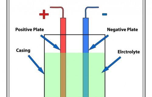 電池充放電原理